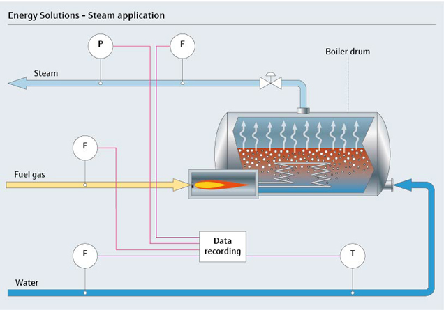 Energy solutions for steam boilers for substantial fuel savings